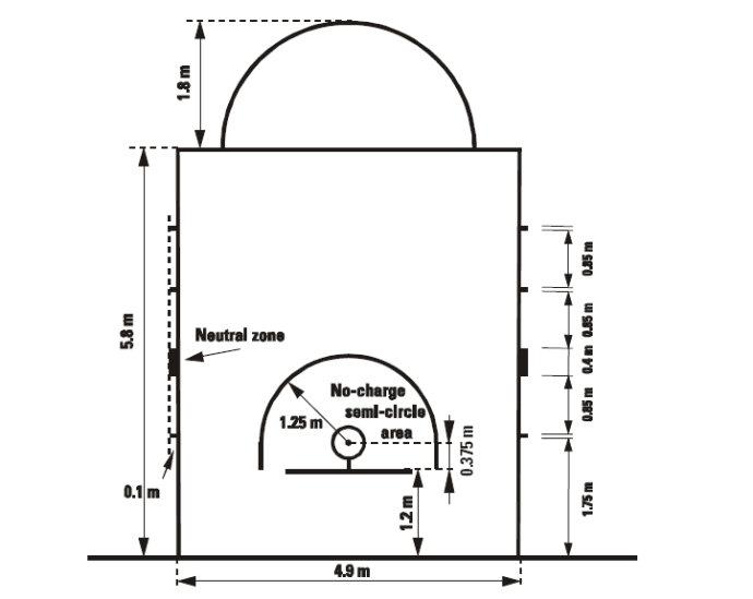 原国际篮联标准:整个篮球场地长28米
